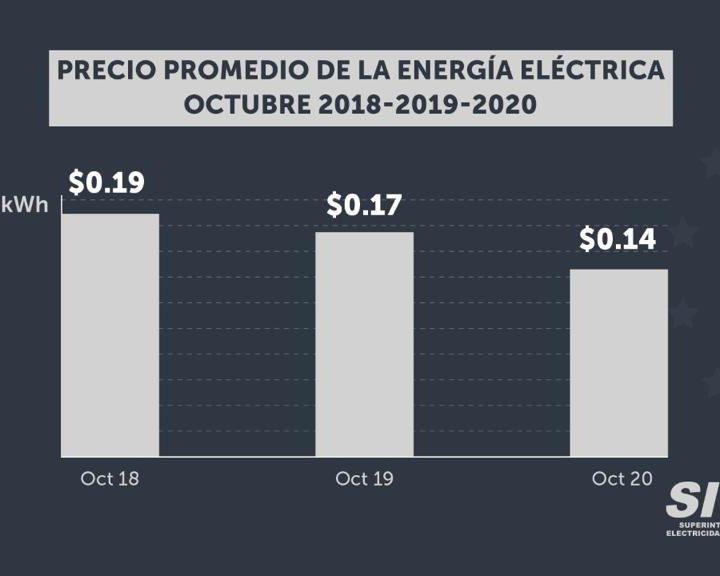 Superintendente de la SIGET mencionó que se pagará menos en energía