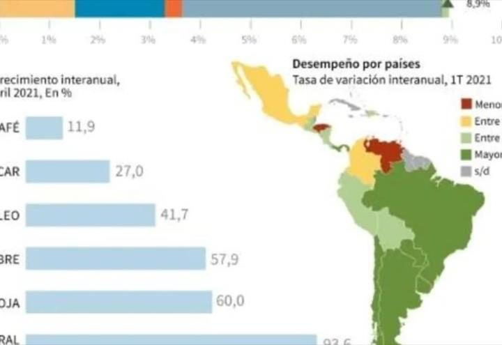 Comercio de América Latina se recupera poco a poco de crisis por Covid19